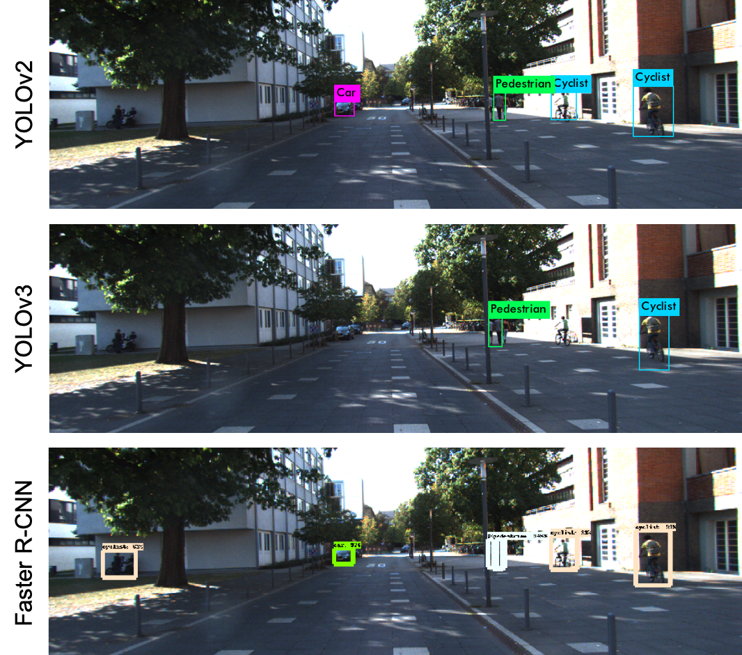 Object Detection on KITTI dataset using YOLO and Faster R
