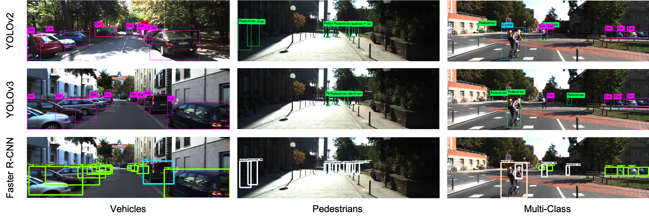 Object Detection on KITTI dataset using YOLO and Faster R-CNN